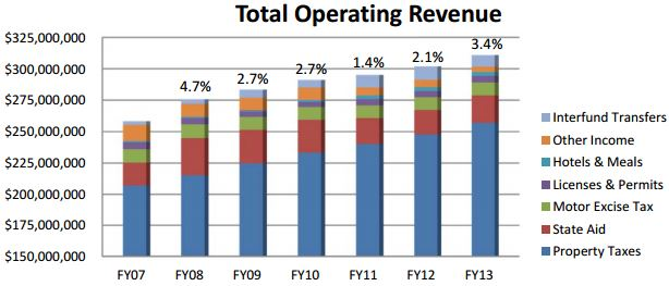 Newton revenue